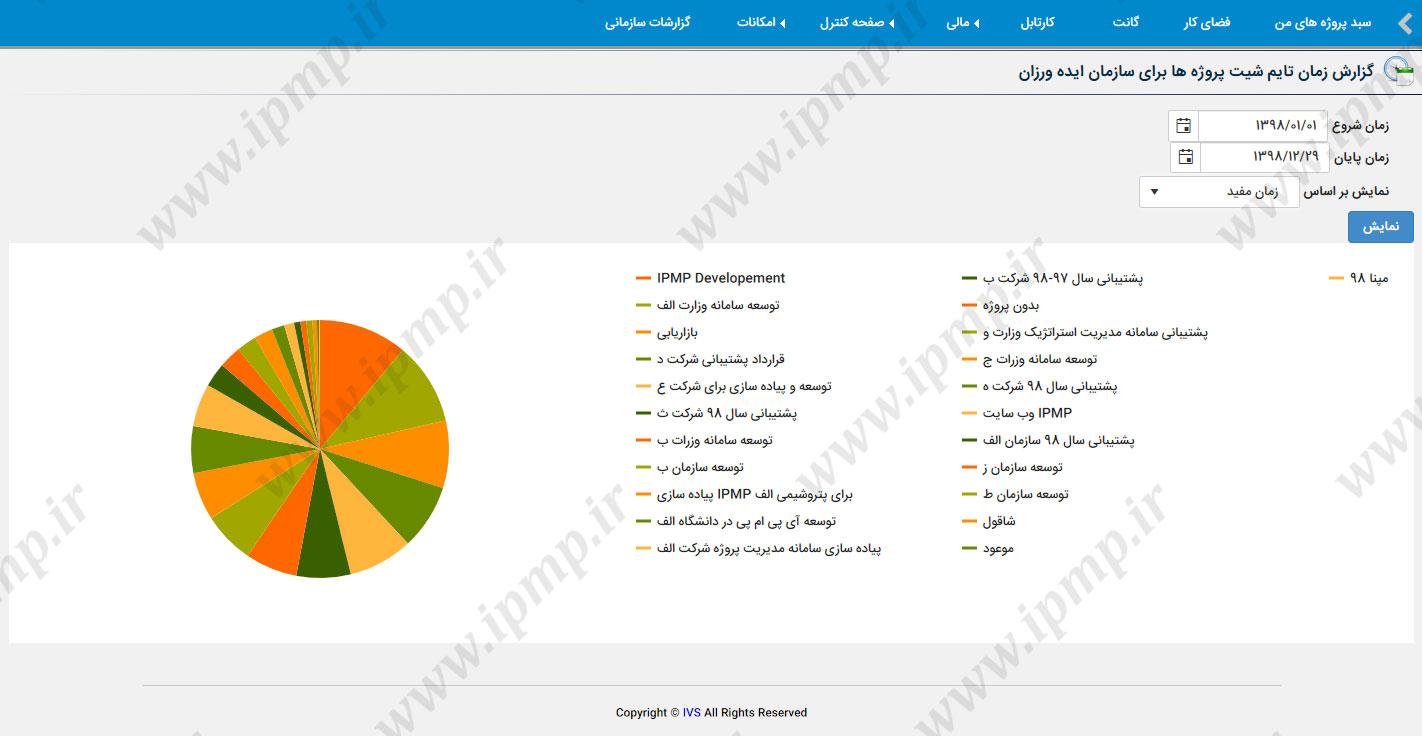 گزارش کل زمان صرف شده در سازمان به تفکیک پروژه در بازه زمانی انتخاب شده