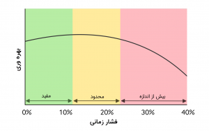 رابطه ی U شکل میان بهره وری و فشار زمانی