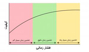 اثر فشار زمانی بر کیفیت